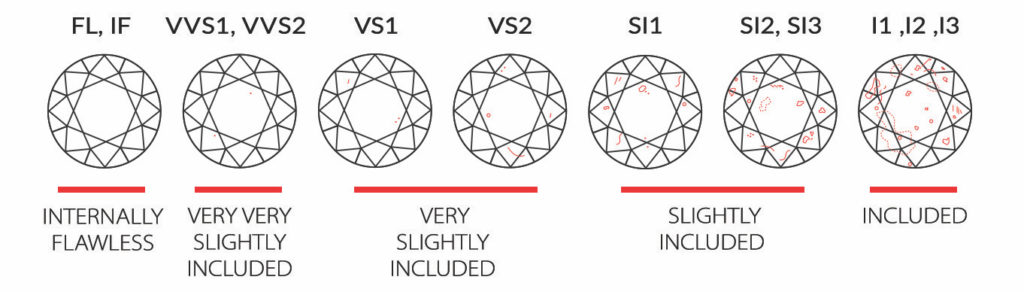diagram showing diamond clarity from best to worst